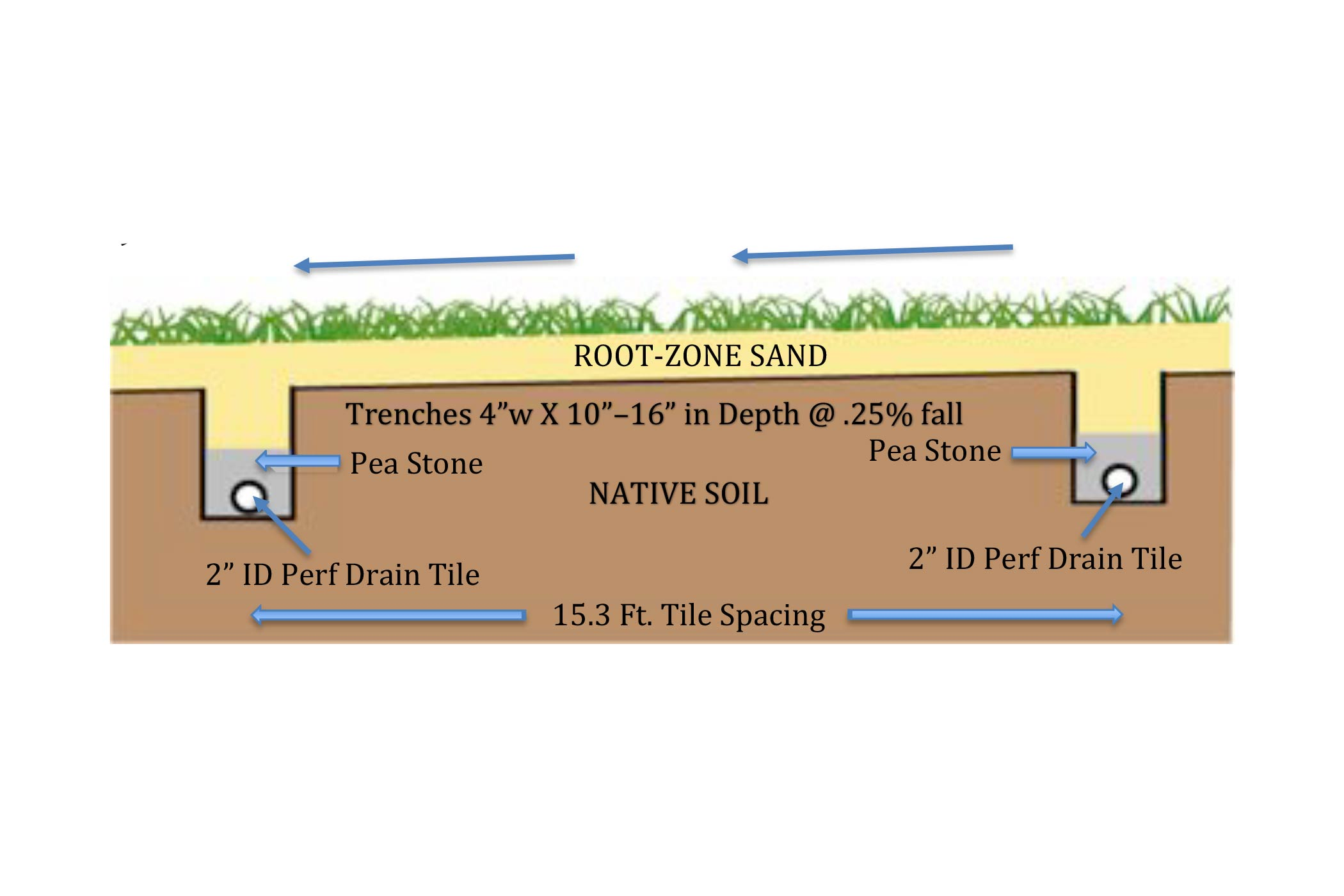 A cross section sketch of the drainage for a field